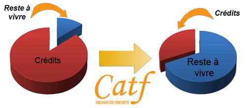 avantages rachat de crédit catf