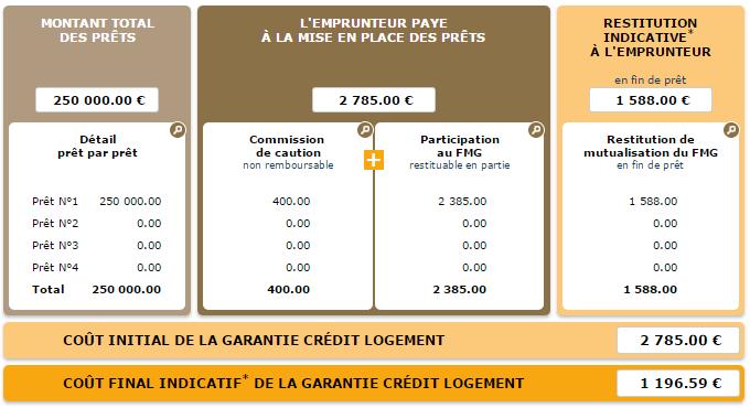 simulation garantie crédit logement
