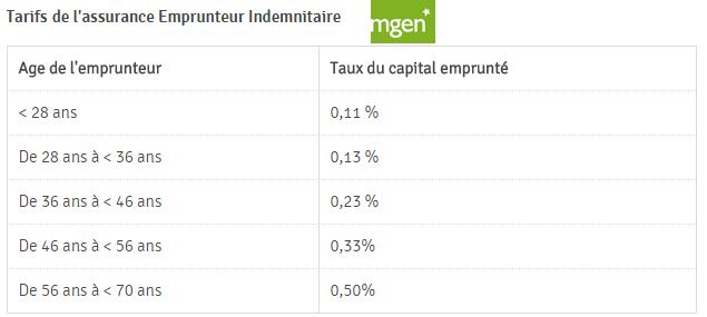tarif assurance emprunteur MGEN