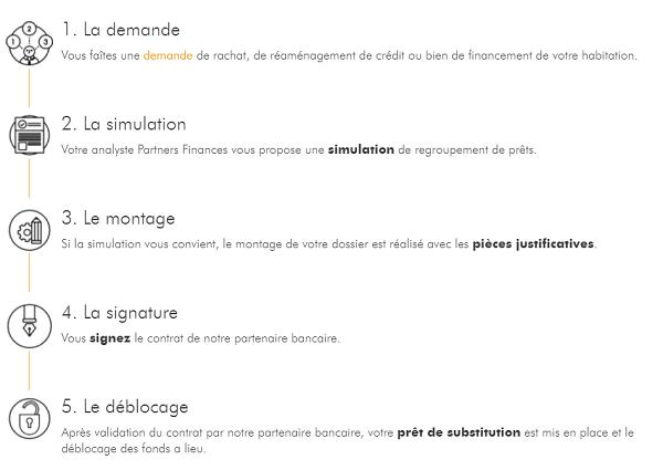 Partners finances suivi dossier demande regroupement de cr dits - Cetelem suivi demande de credit ...
