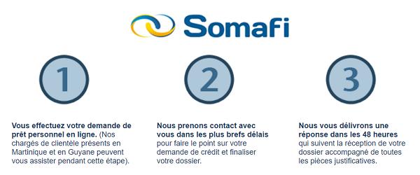 demande de crédit SOMAFI